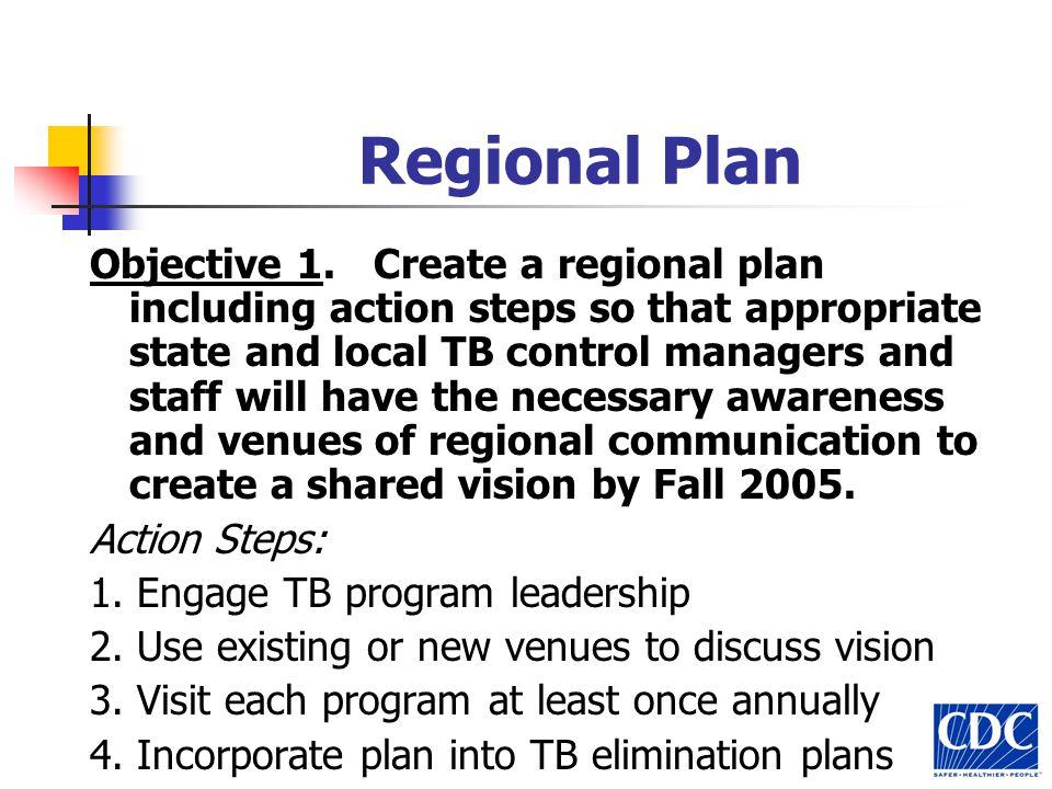Regional Plan Objective 1.
