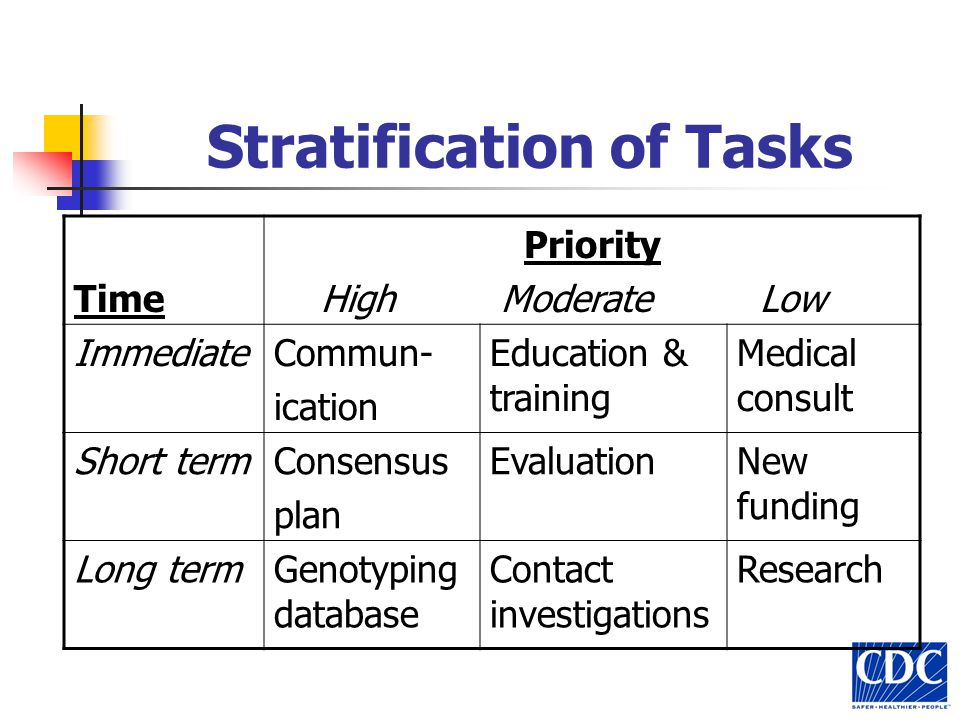 Stratification of Tasks Time Priority High Moderate Low ImmediateCommun- ication Education & training Medical consult Short termConsensus plan EvaluationNew funding Long termGenotyping database Contact investigations Research