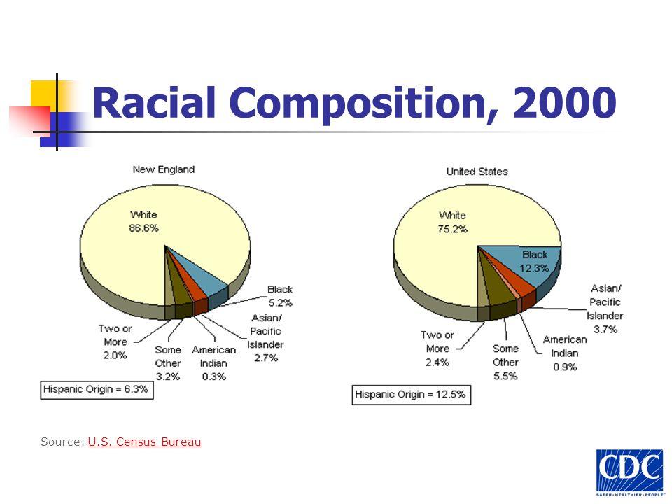 Racial Composition, 2000 Source: U.S. Census BureauU.S. Census Bureau