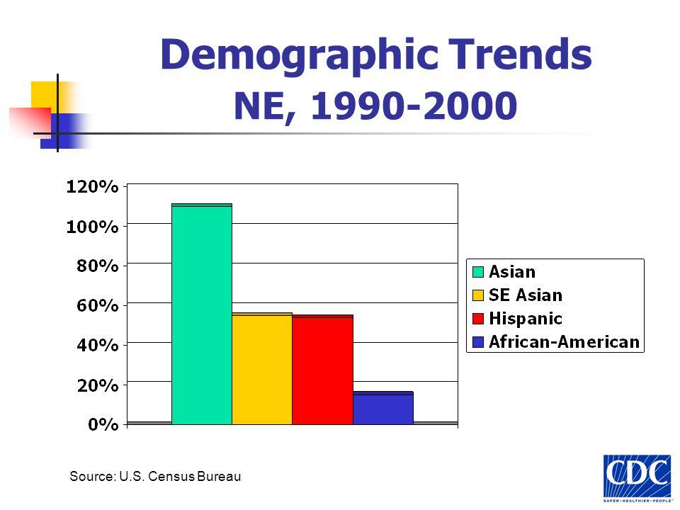Demographic Trends NE, 1990-2000 Source: U.S. Census Bureau