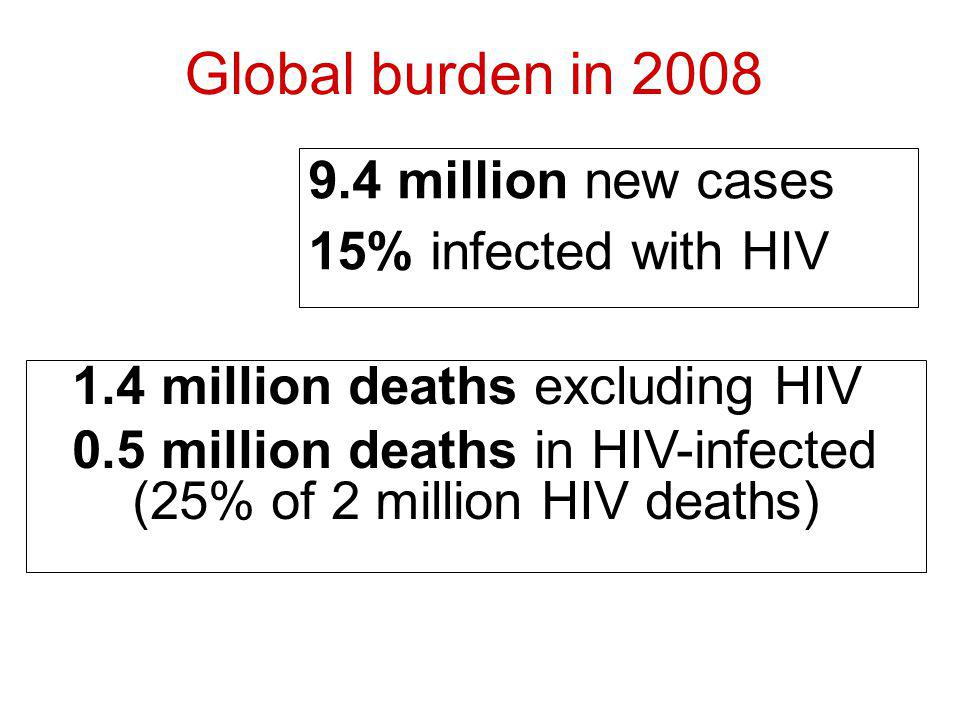 Global burden in 2008 9.4 million new cases 15% infected with HIV 1.4 million deaths excluding HIV 0.5 million deaths in HIV-infected (25% of 2 million HIV deaths)