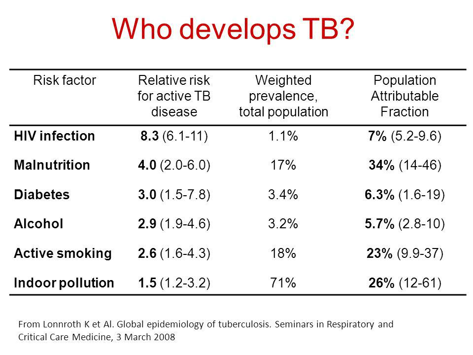 Risk factorRelative risk for active TB disease Weighted prevalence, total population Population Attributable Fraction HIV infection8.3 (6.1-11)1.1%7% (5.2-9.6) Malnutrition4.0 (2.0-6.0)17%34% (14-46) Diabetes3.0 (1.5-7.8)3.4%6.3% (1.6-19) Alcohol2.9 (1.9-4.6)3.2%5.7% (2.8-10) Active smoking2.6 (1.6-4.3)18%23% (9.9-37) Indoor pollution1.5 (1.2-3.2)71%26% (12-61) From Lonnroth K et Al.
