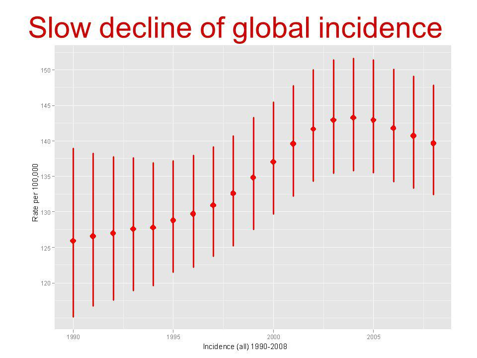Slow decline of global incidence