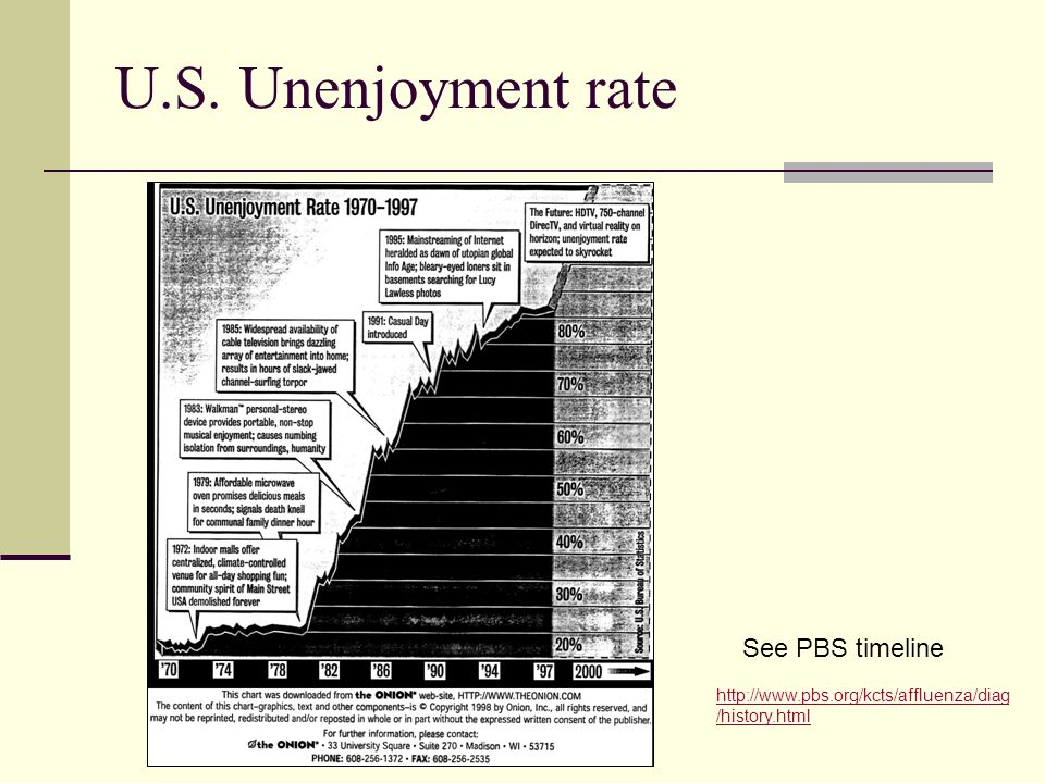 U.S. Unenjoyment rate http://www.pbs.org/kcts/affluenza/diag /history.html See PBS timeline