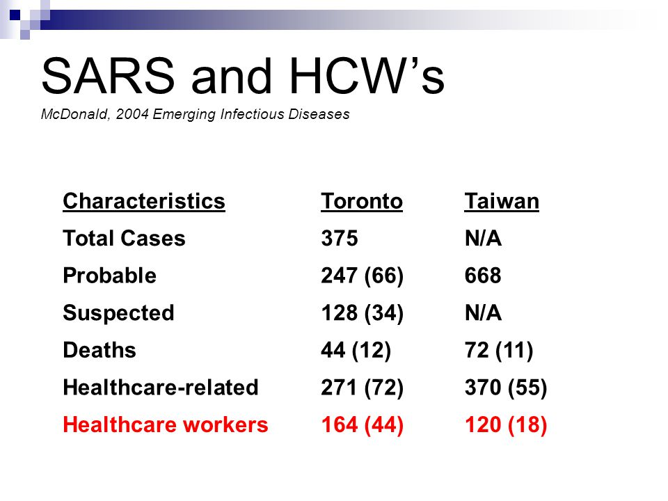 SARS and HCWs McDonald, 2004 Emerging Infectious Diseases CharacteristicsTorontoTaiwan Total Cases375N/A Probable247 (66)668 Suspected128 (34)N/A Deaths44 (12)72 (11) Healthcare-related271 (72)370 (55) Healthcare workers164 (44)120 (18)
