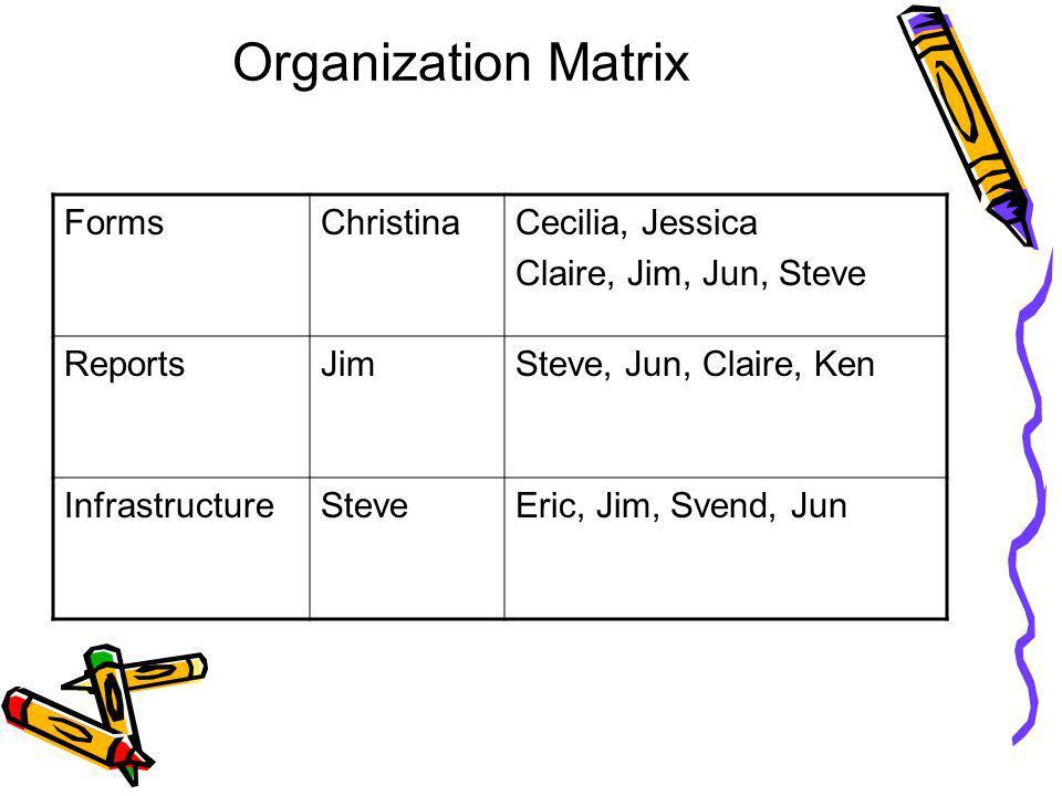 Organization Matrix FormsChristinaCecilia, Jessica Claire, Jim, Jun, Steve ReportsJimSteve, Jun, Claire, Ken InfrastructureSteveEric, Jim, Svend, Jun