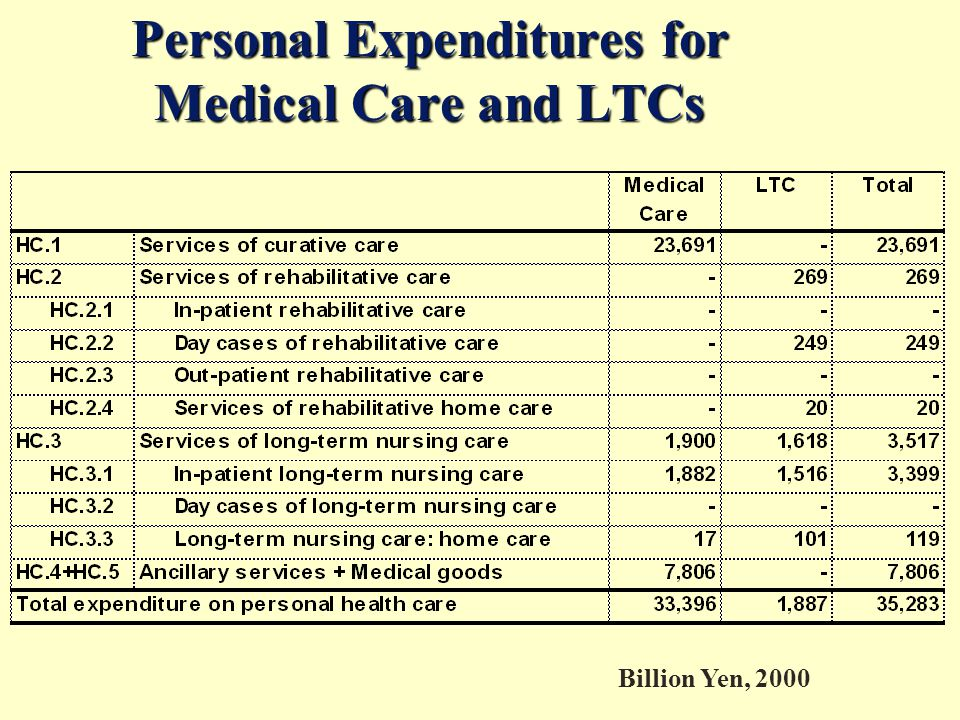 Personal Expenditures for Medical Care and LTCs Billion Yen, 2000