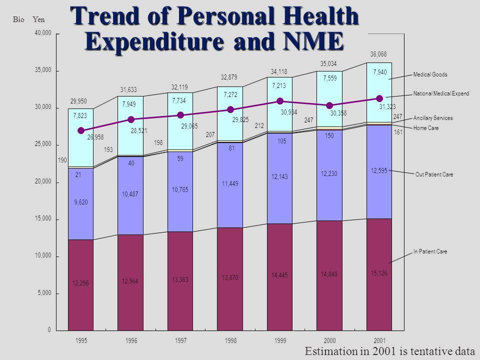 Estimation in 2001 is tentative data Trend of Personal Health Expenditure and NME