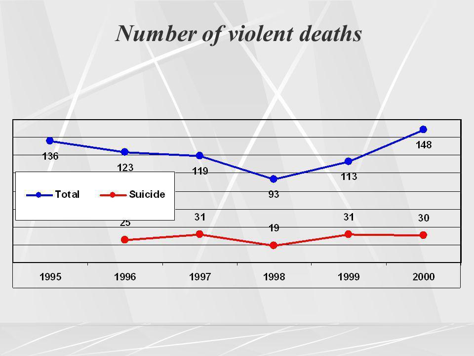 Number of violent deaths
