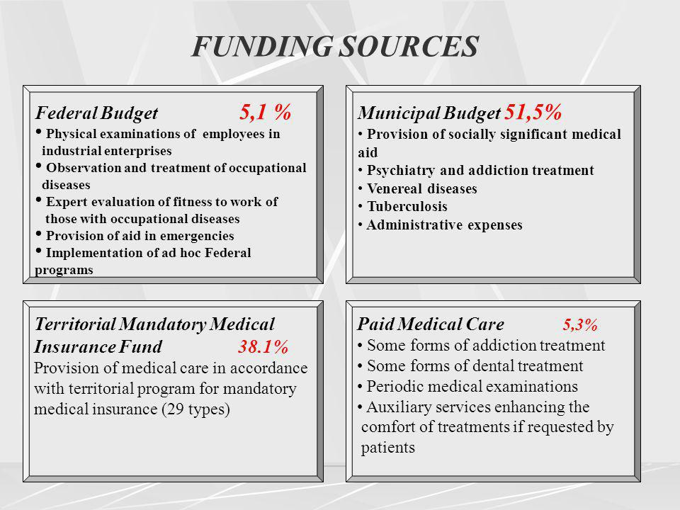 Federal Budget 5,1 % Physical examinations of employees in industrial enterprises Observation and treatment of occupational diseases Expert evaluation of fitness to work of those with occupational diseases Provision of aid in emergencies Implementation of ad hoc Federal programs Municipal Budget 51,5% Provision of socially significant medical aid Psychiatry and addiction treatment Venereal diseases Tuberculosis Administrative expenses Paid Medical Care 5,3% Some forms of addiction treatment Some forms of dental treatment Periodic medical examinations Auxiliary services enhancing the comfort of treatments if requested by patients Territorial Mandatory Medical Insurance Fund 38.1% Provision of medical care in accordance with territorial program for mandatory medical insurance (29 types) FUNDING SOURCES