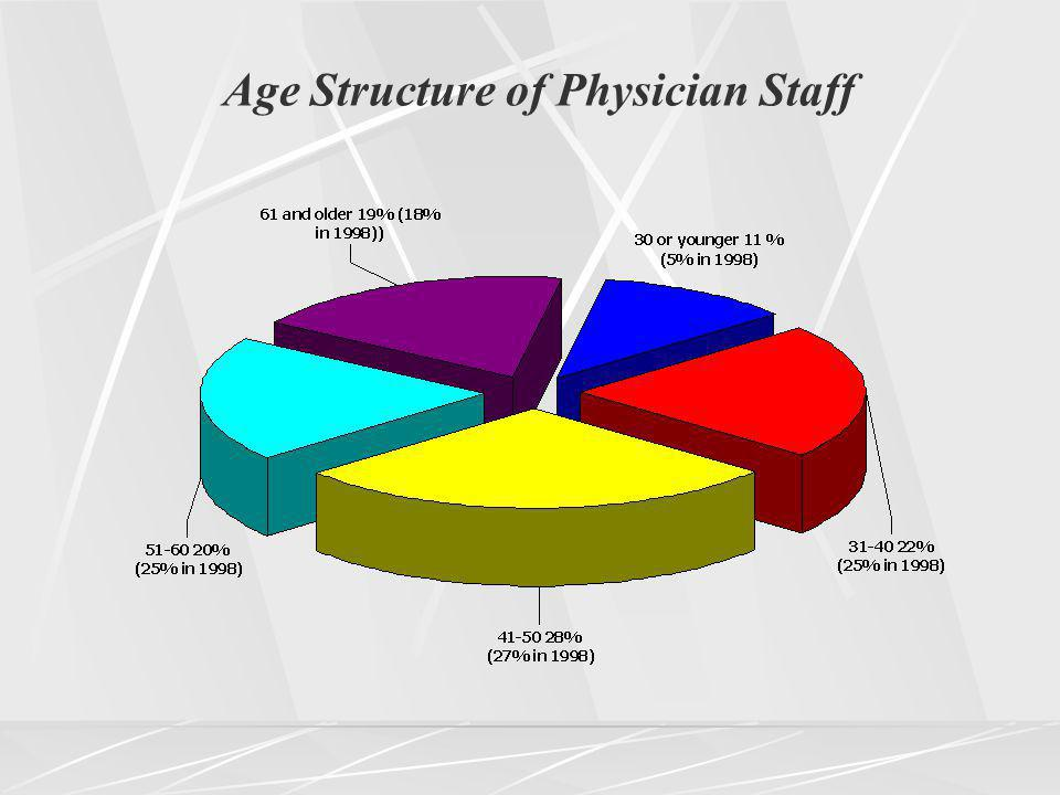 Age Structure of Physician Staff