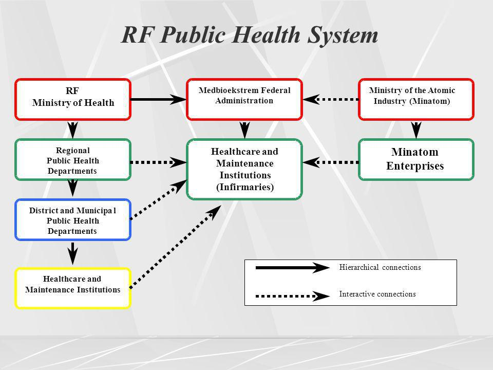RF Ministry of Health Regional Public Health Departments District and Municipal Public Health Departments Healthcare and Maintenance Institutions MedbioekstremFederal Administration Ministry of the Atomic Industry (Minatom) Healthcare and Maintenance Institutions (Infirmaries) Minatom Enterprises Hierarchical connections Interactive connections RF Public Health System