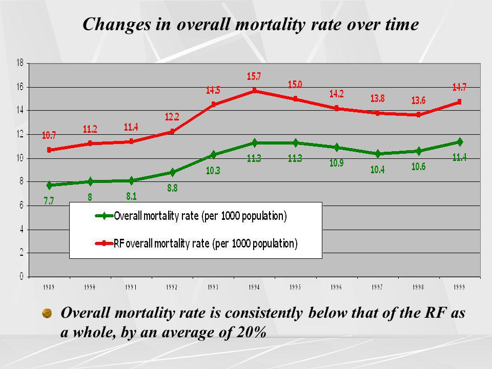 Changes in overall mortality rate over time Overall mortality rate is consistently below that of the RF as a whole, by an average of 20%