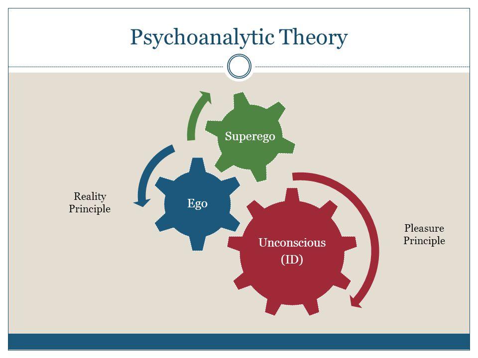 Psychoanalytic Theory Unconscious (ID) Ego Superego Pleasure Principle Reality Principle