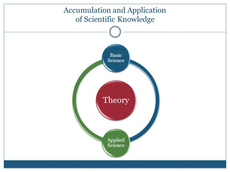 Accumulation and Application of Scientific Knowledge Theory Basic Science Applied Science