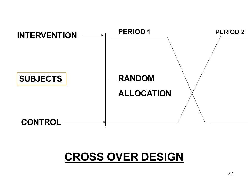 22 INTERVENTION SUBJECTS CONTROL RANDOM ALLOCATION PERIOD 2 CROSS OVER DESIGN PERIOD 1