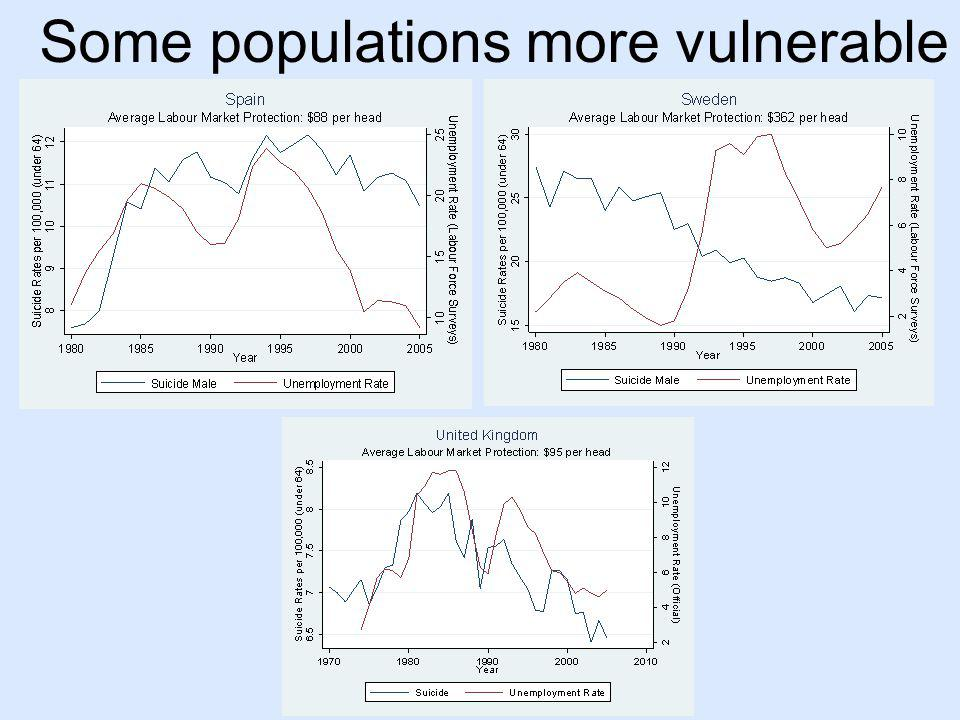 Some populations more vulnerable