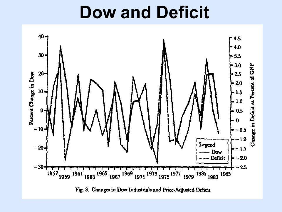 Dow and Deficit