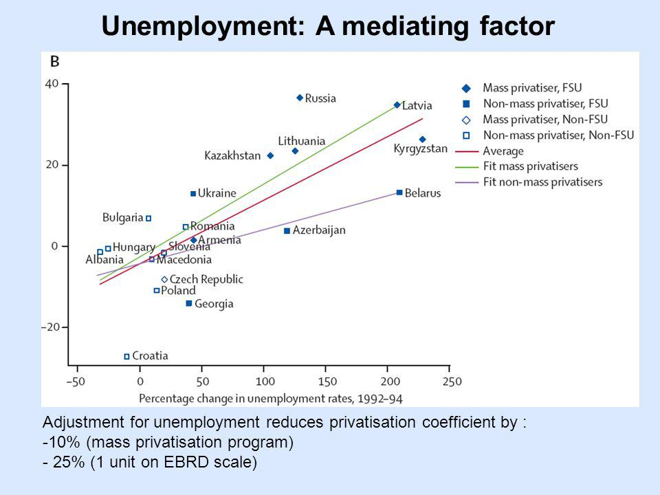 Unemployment: A mediating factor Adjustment for unemployment reduces privatisation coefficient by : -10% (mass privatisation program) - 25% (1 unit on EBRD scale)