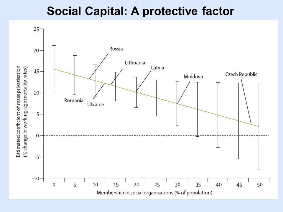 Social Capital: A protective factor