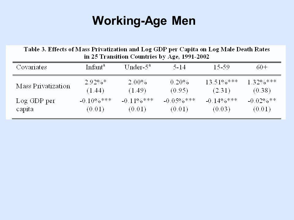Working-Age Men