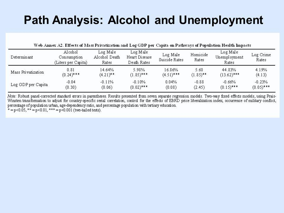 Path Analysis: Alcohol and Unemployment