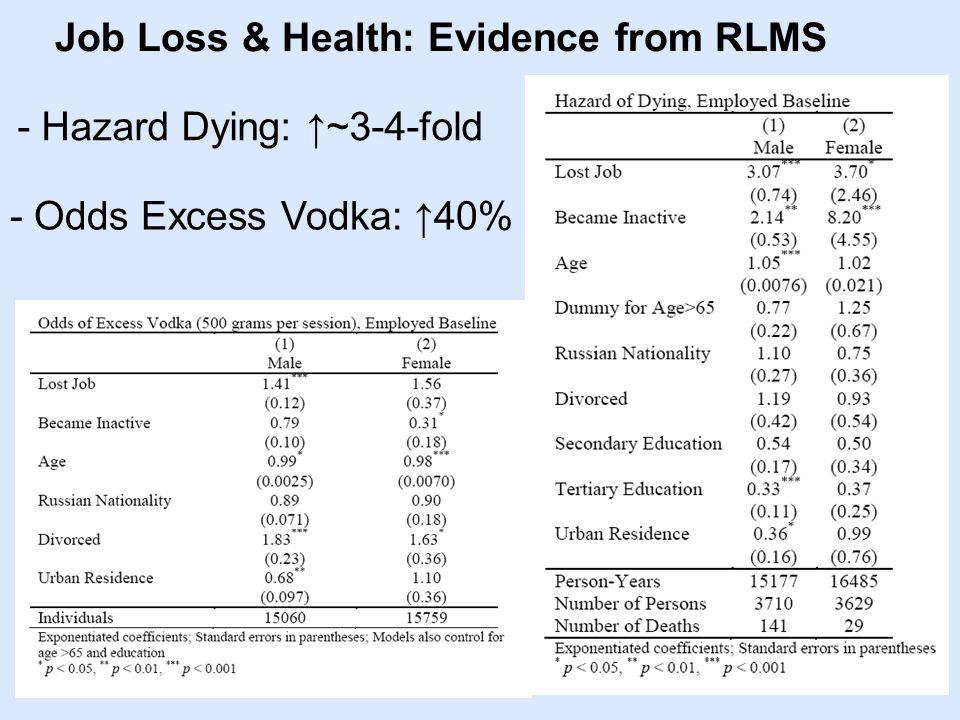 Job Loss & Health: Evidence from RLMS - Hazard Dying: ~3-4-fold - Odds Excess Vodka: 40%