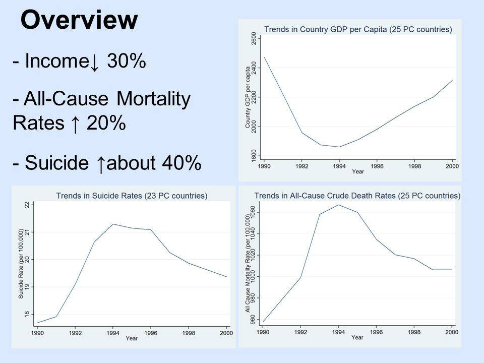 Overview - Income 30% - Suicide about 40% - All-Cause Mortality Rates 20%