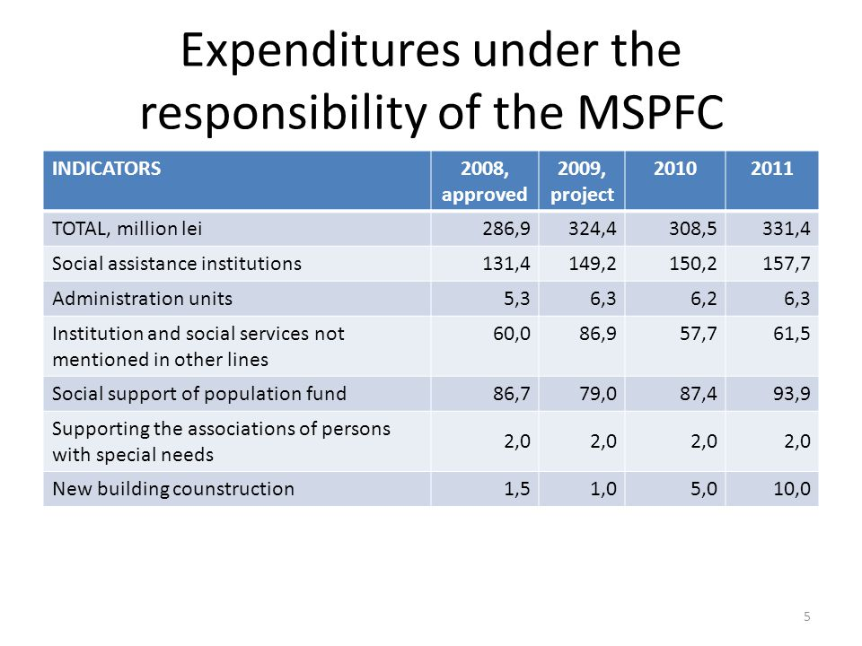 Expenditures under the responsibility of the MSPFC INDICATORS2008, approved 2009, project 20102011 TOTAL, million lei286,9324,4308,5331,4 Social assistance institutions131,4149,2150,2157,7 Administration units5,36,36,26,3 Institution and social services not mentioned in other lines 60,086,957,761,5 Social support of population fund 86,779,087,493,9 Supporting the associations of persons with special needs 2,0 New building counstruction 1,51,05,010,0 5