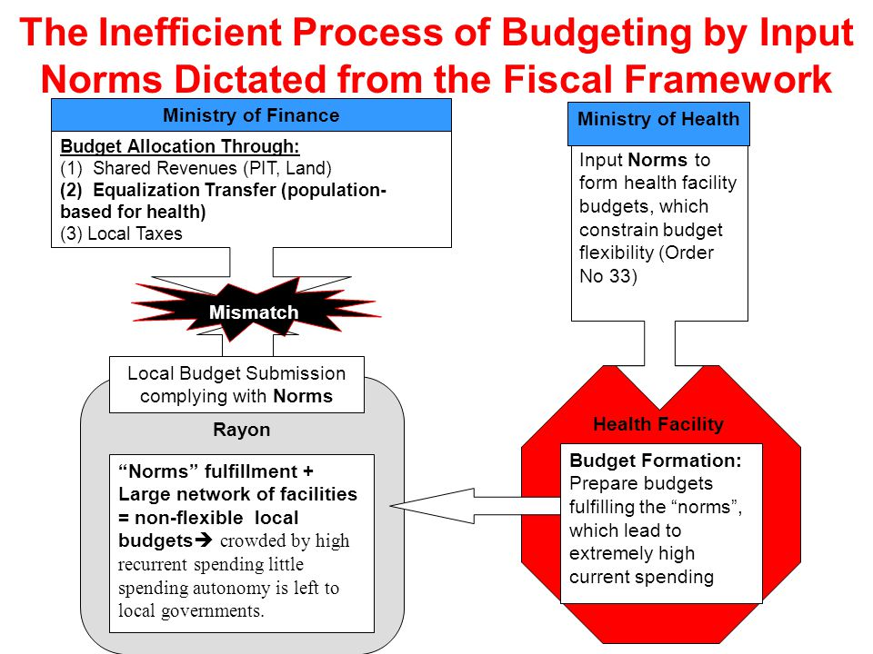 The Inefficient Process of Budgeting by Input Norms Dictated from the Fiscal Framework Ministry of Finance Rayon Budget Allocation Through: (1) Shared