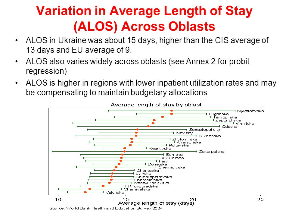 Variation in Average Length of Stay (ALOS) Across Oblasts ALOS in Ukraine was about 15 days, higher than the CIS average of 13 days and EU average of