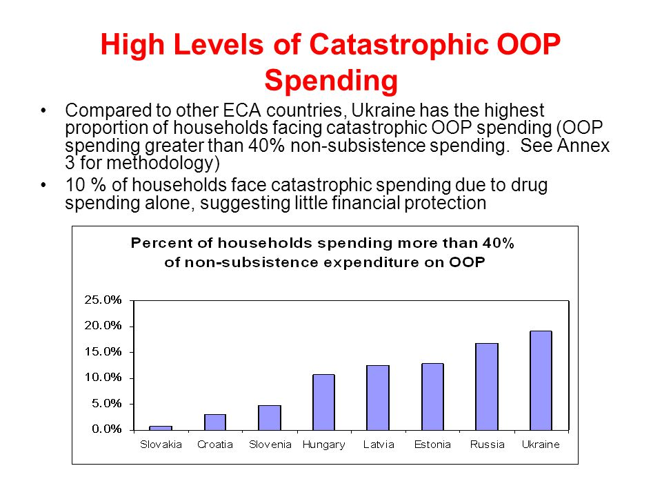 High Levels of Catastrophic OOP Spending Compared to other ECA countries, Ukraine has the highest proportion of households facing catastrophic OOP spe