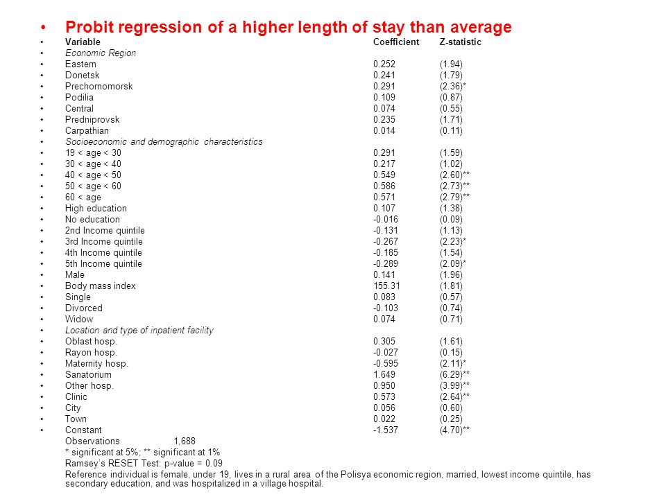 Probit regression of a higher length of stay than average Variable CoefficientZ-statistic Economic Region Eastern0.252 (1.94) Donetsk0.241 (1.79) Prec