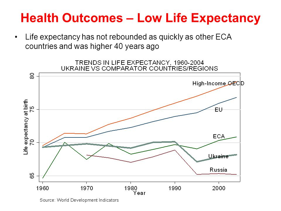 Health Outcomes – Low Life Expectancy Life expectancy has not rebounded as quickly as other ECA countries and was higher 40 years ago