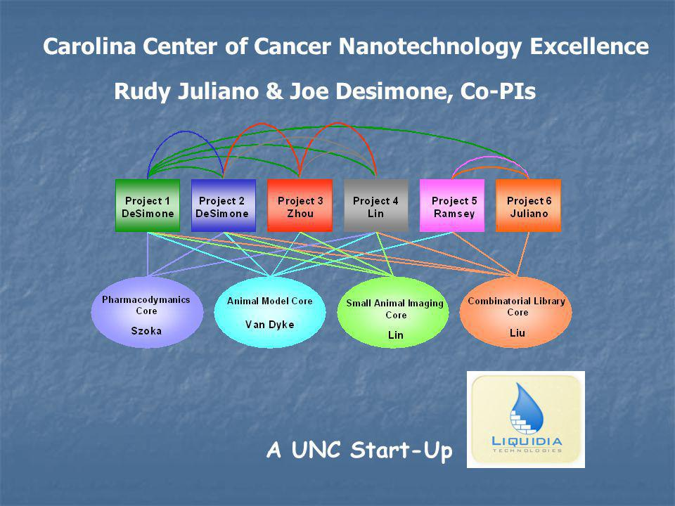Carolina Center of Cancer Nanotechnology Excellence Rudy Juliano & Joe Desimone, Co-PIs A UNC Start-Up
