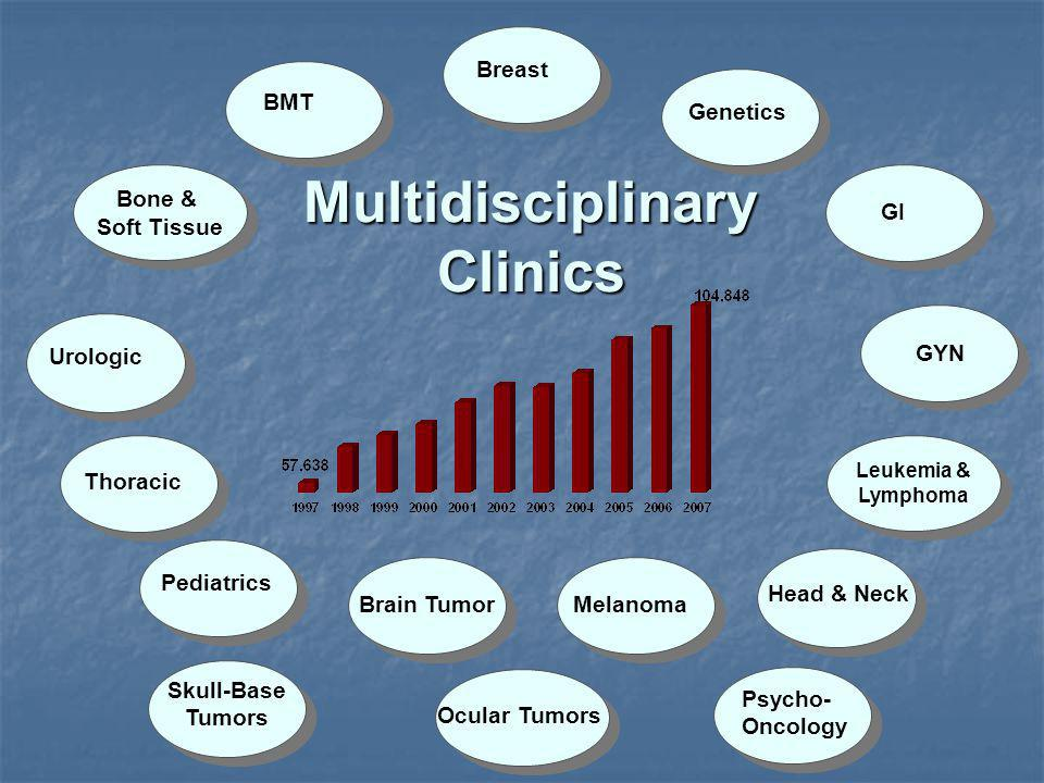 Multidisciplinary Clinics Bone & Soft Tissue BMT Breast Genetics GI GYN Leukemia & Lymphoma Head & Neck Melanoma Brain Tumor Pediatrics Thoracic Urologic Psycho- Oncology Skull-Base Tumors Ocular Tumors