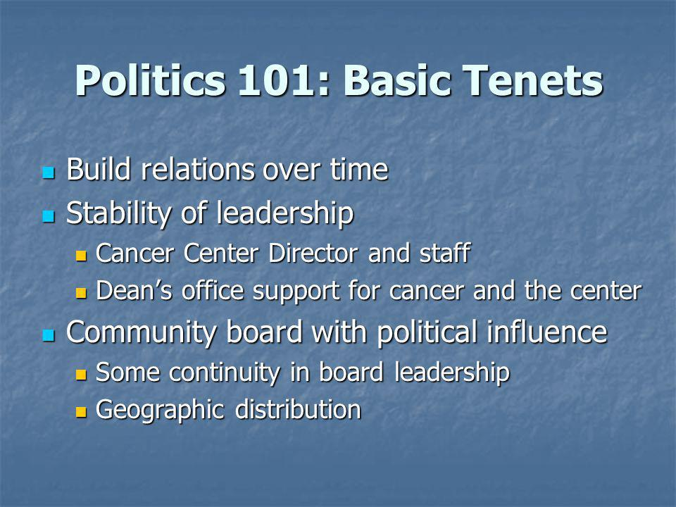 Politics 101: Basic Tenets Build relations over time Build relations over time Stability of leadership Stability of leadership Cancer Center Director and staff Cancer Center Director and staff Deans office support for cancer and the center Deans office support for cancer and the center Community board with political influence Community board with political influence Some continuity in board leadership Some continuity in board leadership Geographic distribution Geographic distribution