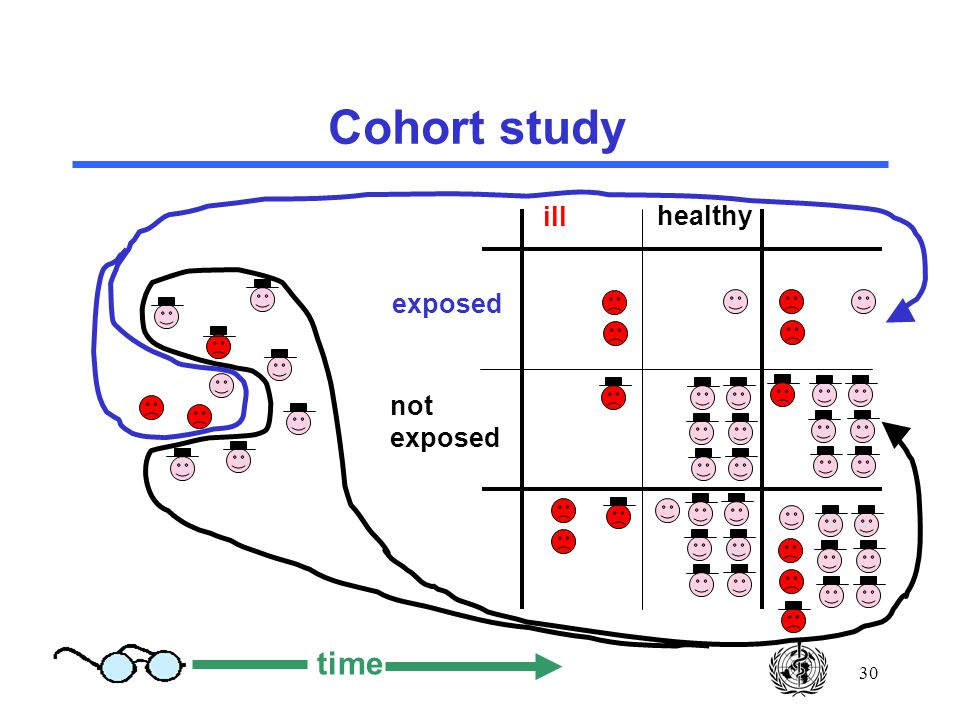 30 Cohort study ill healthy exposed not exposed time