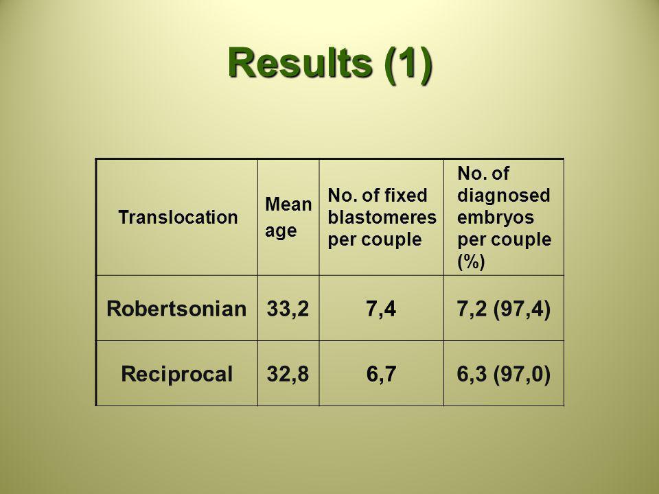 Results (1) Translocation Mean age No. of fixed blastomeres per couple No. of diagnosed embryos per couple (%) Robertsonian33,27,47,2 (97,4) Reciproca