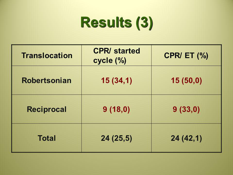Results (3) Translocation CPR/ started cycle (%) CPR/ ET (%) Robertsonian15 (34,1)15 (50,0) Reciprocal9 (18,0)9 (33,0) Total24 (25,5)24 (42,1)