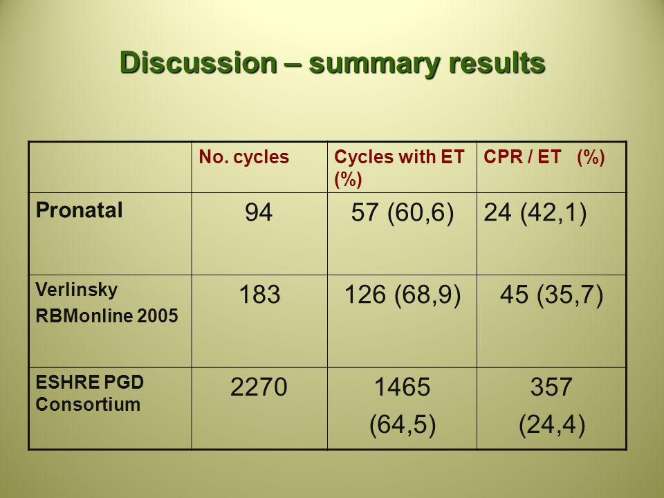 Discussion – summary results No. cyclesCycles with ET (%) CPR / ET (%) Pronatal 9457 (60,6)24 (42,1) Verlinsky RBMonline 2005 183126 (68,9)45 (35,7) E