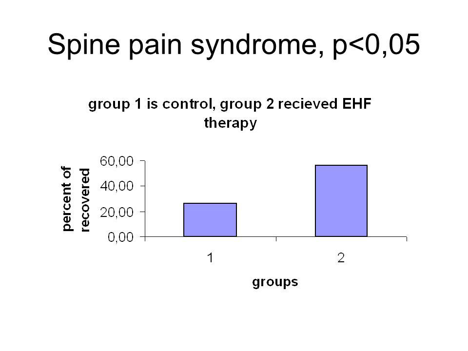 Spine pain syndrome, p<0,05