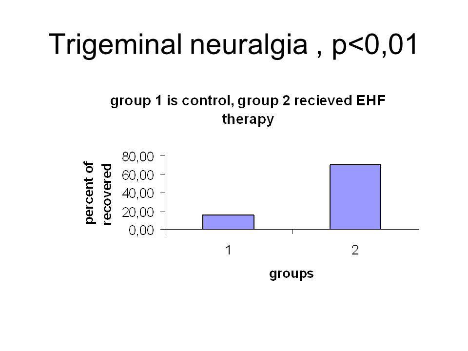 Trigeminal neuralgia, p<0,01