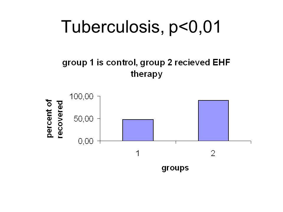 Tuberculosis, p<0,01