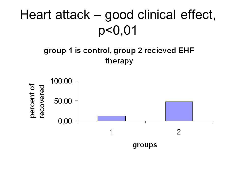 Heart attack – good clinical effect, p<0,01
