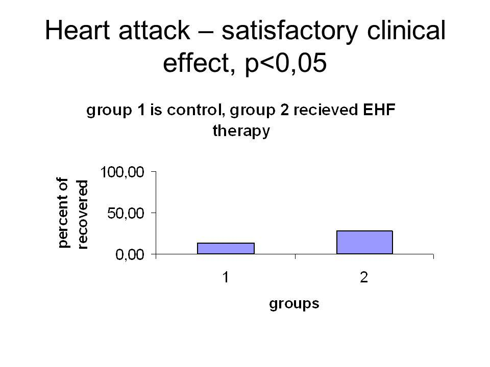 Heart attack – satisfactory clinical effect, p<0,05