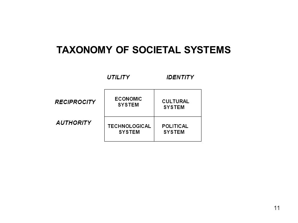 11 RECIPROCITY AUTHORITY UTILITYIDENTITY TAXONOMY OF SOCIETAL SYSTEMS ECONOMIC SYSTEM CULTURAL SYSTEM POLITICAL SYSTEM TECHNOLOGICAL SYSTEM
