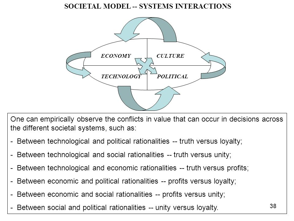 38 SOCIETAL MODEL -- SYSTEMS INTERACTIONS ECONOMY CULTURE TECHNOLOGY POLITICAL One can empirically observe the conflicts in value that can occur in decisions across the different societal systems, such as: - Between technological and political rationalities -- truth versus loyalty; - Between technological and social rationalities -- truth versus unity; - Between technological and economic rationalities -- truth versus profits; - Between economic and political rationalities -- profits versus loyalty; - Between economic and social rationalities -- profits versus unity; - Between social and political rationalities -- unity versus loyalty.