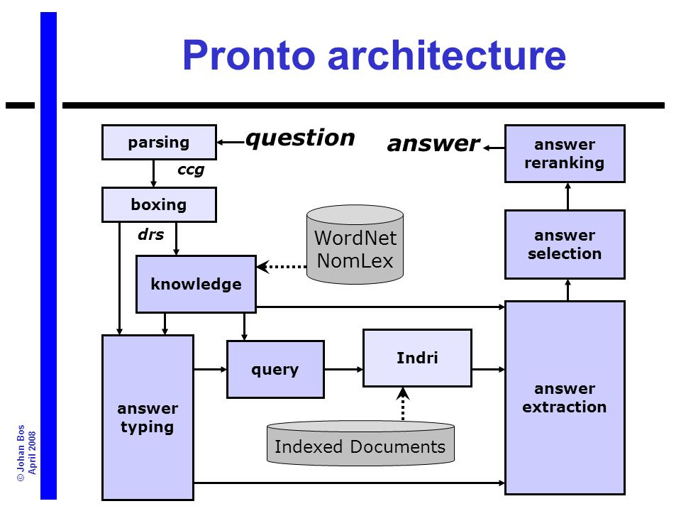 © Johan Bos April 2008 knowledge parsing boxing query answer typing Indri answer extraction answer selection answer reranking question answer ccg drs WordNet NomLex Indexed Documents Architecture of PRONTO