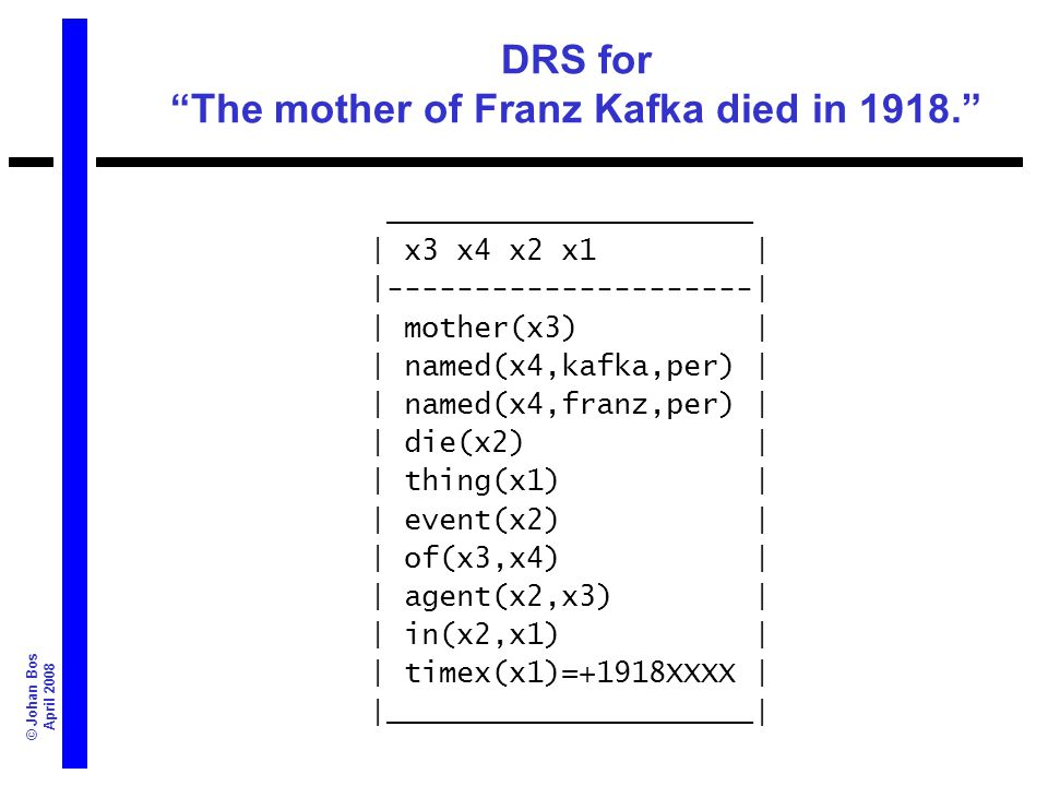© Johan Bos April 2008 DRS for The mother of Franz Kafka died in 1918. _____________________ | x3 x4 x2 x1 | |---------------------| | mother(x3) | |
